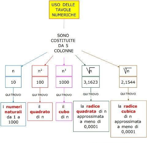 Vita scolastica voce dei prof istituto san giuseppe lugo scuola media secondaria di primo - Tavole numeriche radici quadrate da 1 a 10000 ...